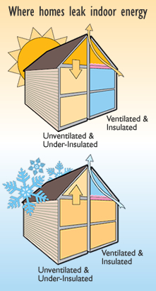 Modern Roofing System Roofs Without Icicles